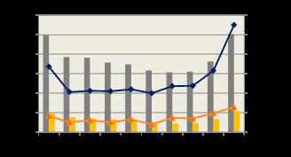 SNSデータと売上実績の相関を示したグラフです