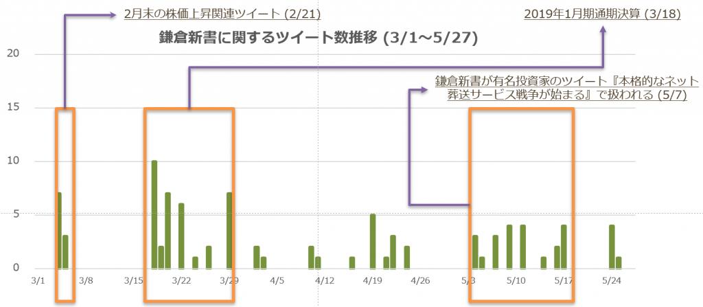 鎌倉書店に関するツイート推移